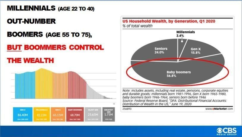 Millennials outnumber the Boomers but the latter controls the wealth.